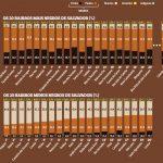 Fazenda Coutos é o bairro mais negro de Salvador; Liberdade fica em 54º lugar