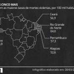 Taxa de mortes violentas em Alagoas em 2017 é a 5ª maior do país – Jovens, negros e de periferia